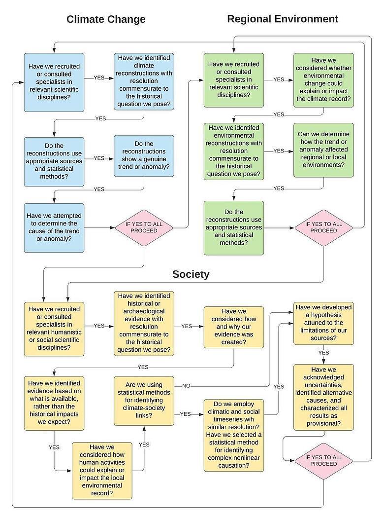 Zentrale Herausforderungen klima- und gesellschaftshistorischer Forschung
