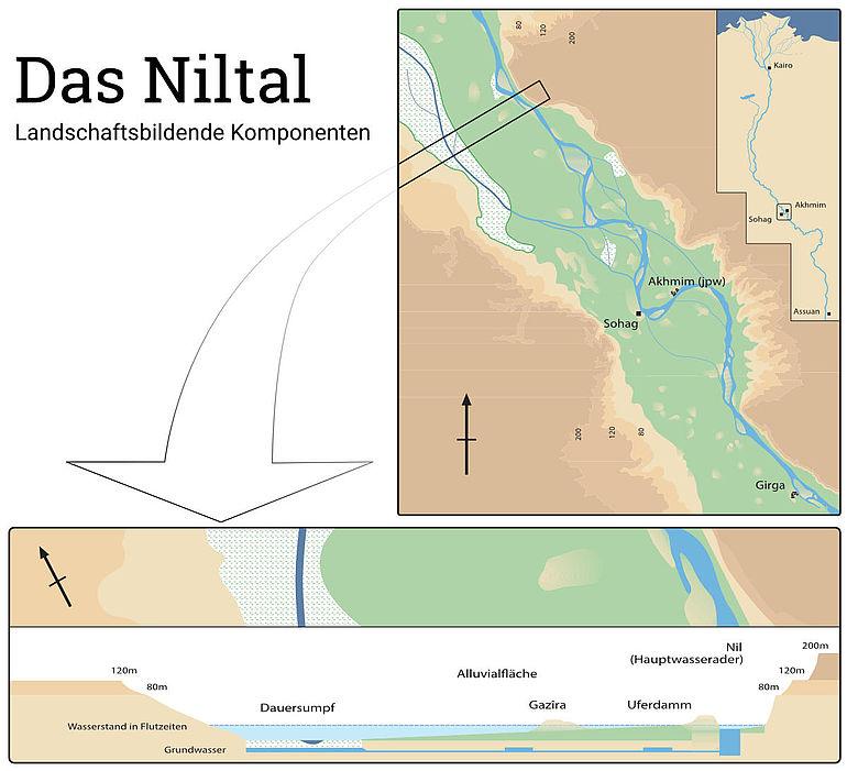 Karte: Landschaftsbildende Komponenten des Niltals