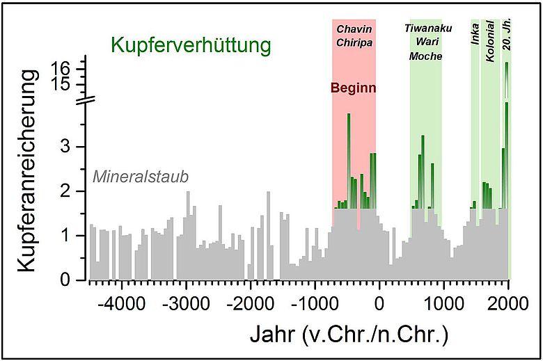 Diagramm: Kupferemissionen über die letzten 6.500 Jahre