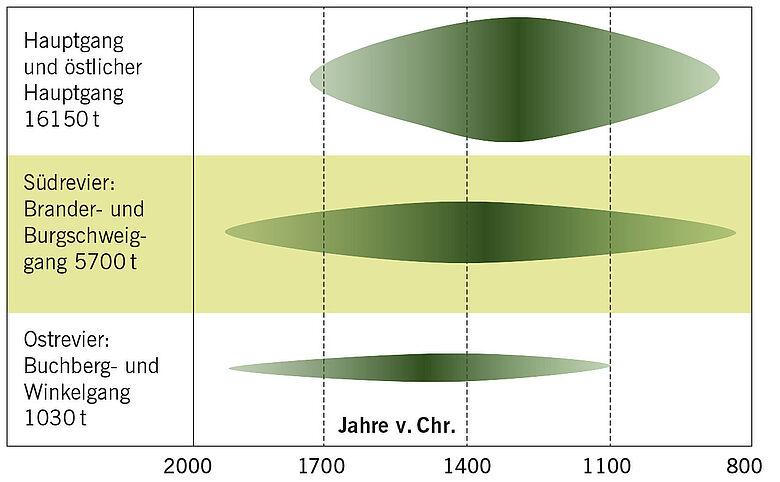 Phasen der Kupferproduktion in der Mitterberg-Region