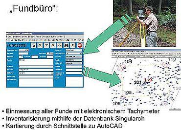 Systematik der Vermessungen und Verarbeitung via SingulArch und AutoCAD.