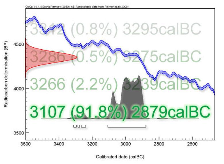 Kalibrationskurve für 14C-Datum