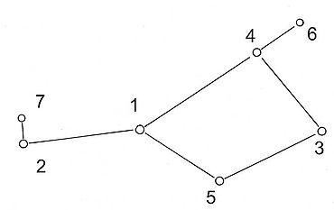 Abb. 4| Die Anordnung der sieben hellsten Sterne der Plejaden, geordnet nach ihrer Helligkeit:1. Alkyone; 2 Atlas; 3 Elektra; 4 Maia; 5 Merope; 6 Taygeta; 7 Pleione (die Helligkeit von Pleione fluktuiert) Zeichnung: Autor nach einem Foto bei Ridpath-Tirion (Ian Ridpath, Wil Tirion, Der Kosmos Himmelsführer (Stuttgart 2004) 240.)