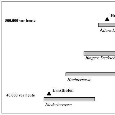 Abb. 5 Datierungsansatz der jung- und mittelpleistozänen Fundstellen von Ernsthofen und Haidershofen im Donau-Enns-Paläolithikum (Grafik: A. Binsteiner)