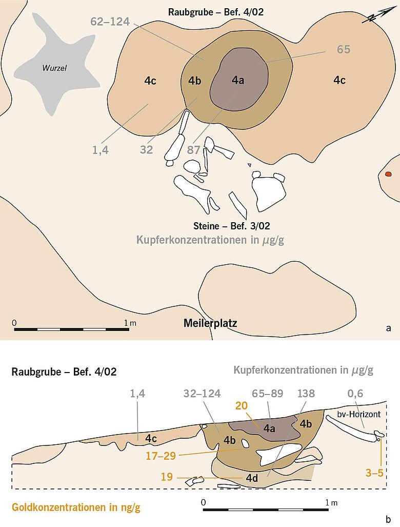Gold- und Kupferkonzentrationen im Boden der Fundstelle