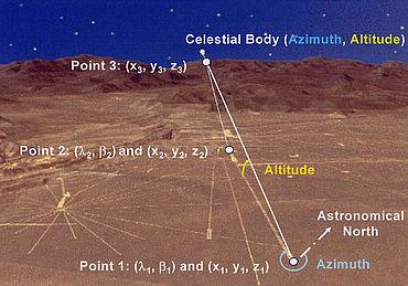 Abb. 3| Lokales Horizontsystem im Punkt 1