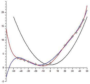 Abb. 4: Messwerte (graue Kreuze) von Minetti et al. (2002), die von dieser Forschergruppe vorgeschlagene Kostenfunktion (blau) und die besser angepasste Kurve ohne negative Werte (rot). Die schwarze Parabel ist eine einfache Kostenfunktion mit einer kritischen Steigung von 12%. Die Steigung ist auf der x-Achse abgetragen und in Prozent angegeben (Abbildung: Herzog)