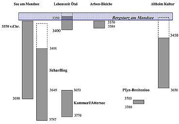 Abb. 11. Datierungsansatz des Bergsturzes am Mondsee (C-14 Daten aus den Pfahlbauten) (Grafik: Alexander Binsteiner)