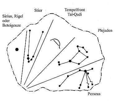 Skizze der Die Sternformationen nach modernen Sternkarten