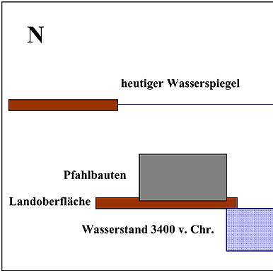 Abb. 10. Rekonstruktion der Wasserstände am Mondsee und am Ausgang der Seeache zur Zeit der Pfahlbauten und heute anhand der verschiedenen Geländeuntersuchungen (Grafik: Alexander Binsteiner)
