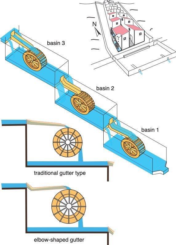 Skizze der Anlage mit Darstellung der unteren drei Wasserbecken mit Mühlrädern und Wasserrinnen