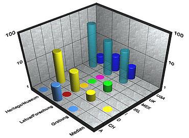 Abb. 4: Ausgeschriebene Stellen, aufgeschlüsselt nach Art des Jobs und Land (in absoluten Zahlen)