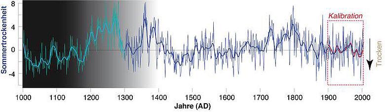 Sommertrockenheit der vergangenen 1000 Jahre (Abb.: Dr. Ulf Büntgen)