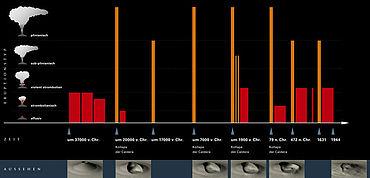 Abb. 1| Chronologie der verschiedenen Ausbrüche. Die vulkanische Tätigkeit im Bereich des heutigen Vesuvs begann vor etwa 39.000 Jahren. Der letzte Ausbruch des Vulkans fand 1944 statt © LDA Sachsen-Anhalt, Orsi