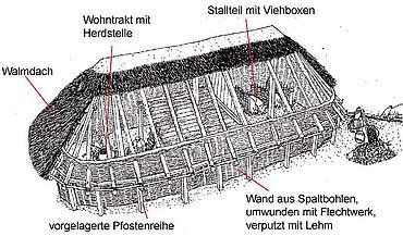 Rekonstruktion eines zweischiffigen Wohnstallhauses nach einem Ausgrabungsbefund in Holsten-Mündrup, Ldkr. Osnabrück. (Zeichnung: Stadt- und Kreisarchäologie Osnabrück)