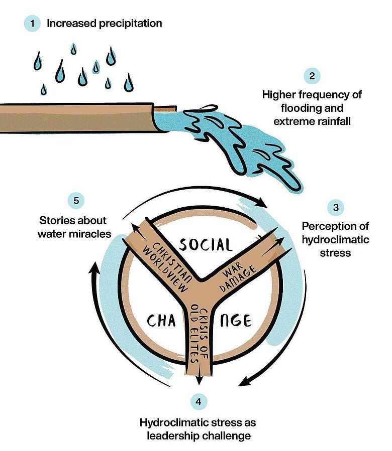 Grafik Klimatische und soziokulturelle Phänomene