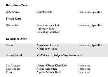 Stratigraphisches Niveau der Hornstein-Radiolaritzone in den Nördlichen Kalkalpen Grafik: A. Binsteiner