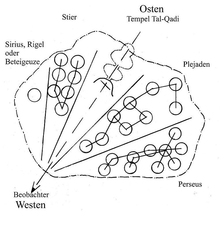 Abb. 5| Skizze der Steinplatte mit vermuteten Zuweisungen. Zeichnung: Kurzmann