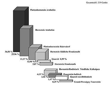 Abb.2| Das Rohstoffspektrum der Silexgeräte in Riekofen, Lkr. Regensburg © A. Binsteiner