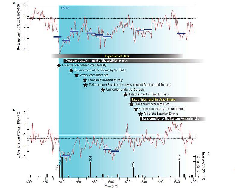 Spätantike Kleine Eiszeit: Zeitrahl