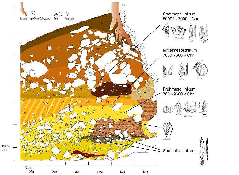 Grafische Darstellung der Schichtenabfolge auf dem Vorplatz der Blätterhöhle
