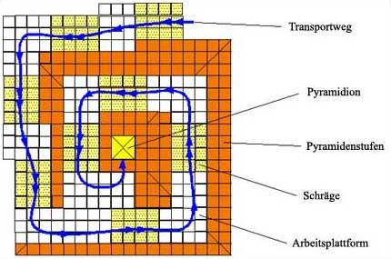 Draufsicht der letzten acht Pyramidenstufen mit Funktionsrampen. (Grafik: Willburger)