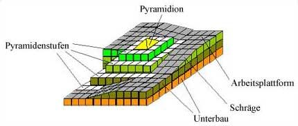 Pyramidenspitze mit Funktionsrampen (Prinzip). (Grafik: Willburger)