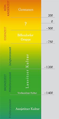 Zeitliche Einordnung der Lausitzer Kultur (Abb. Museum Westlausitz)