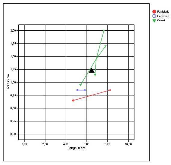 Abb. 7| Länge-Dicke Diagramm der Spitzen in Levallois-Technik aus Ernsthofen, NÖ in den Rohstoffgruppen der Radiolarite, Hornsteine und Quarzite. Schwarzes Dreieck = Spitze aus der Rameschhöhle (Grafik: Binsteiner)