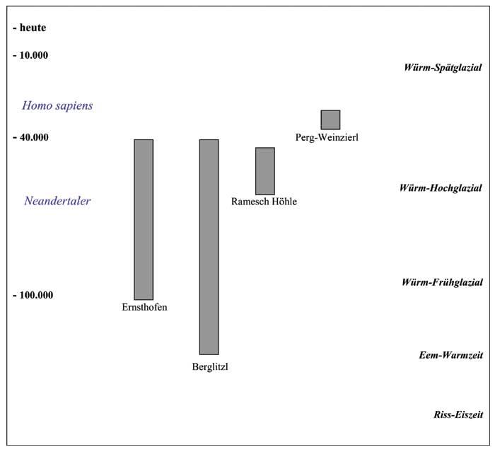 Abb. 8| Schema der relativchronologischen Datierungsansätze für das Mittelpaläolithikum (Moustérien) und Aurignacien im Donau-Enns-Paläolithikum in Ober- und Niederösterreich anhand ausgewählter Fundstellen (Grafik: Binsteiner)