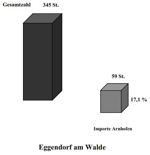 Prozentanteile Feuersteinfunde in Eggendorf am Walde