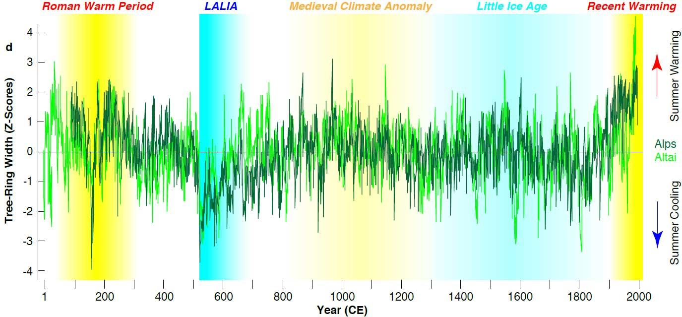 Diagramm rekonstruierter Sommertemperaturen währende der Spätantiken Kleinen Eiszeit