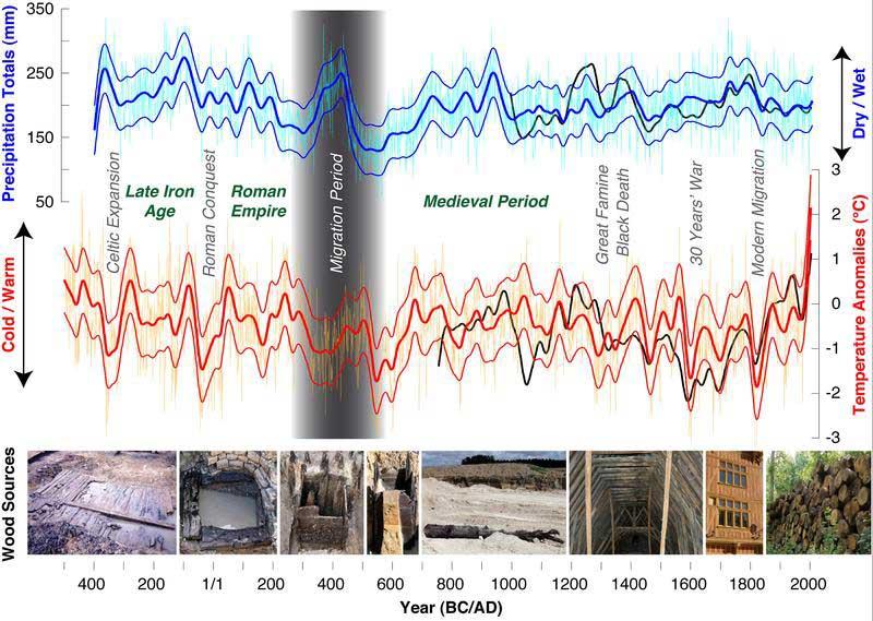 Rekonstruierter Niederschlag (April-Juni) und Temperatur (Juni-August) der letzten 2500 Jahre, zusammen mit möglichen archäologischen, subfossilen, historischen und aktuellen Holzfunden. (Grafik: Ulf Büntgen, WSL)