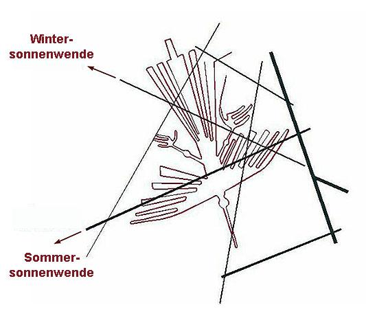 Abb. 5| Sonnenwendlinien