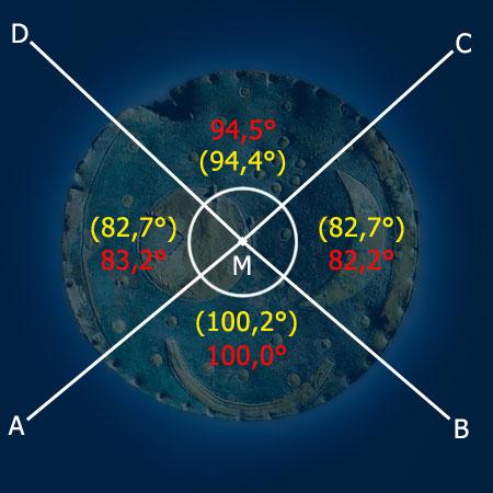 Abb. 5| Die Winkel von der Mitte der Himmelsscheibe zu den Enden der Himmelsscheibe (rot: gemessen, gelb: Rechnungen gemäß Abb. 6)