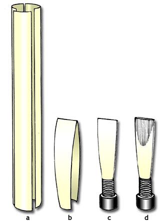 Herstellung eines Doppelrohrblatt-Mundstückes